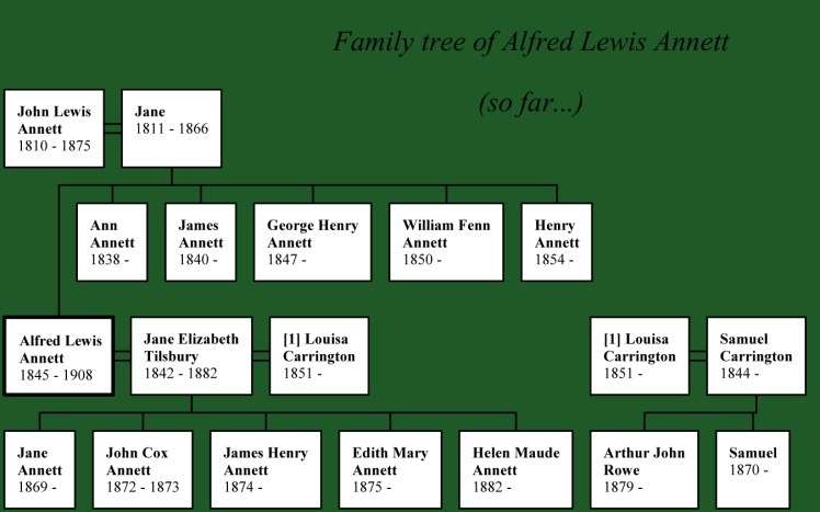 Alfred Annett's family tree